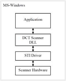 sdk flow chart